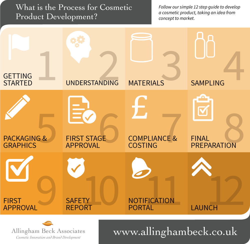 Cosmetic Product Development Process Allingham Beck